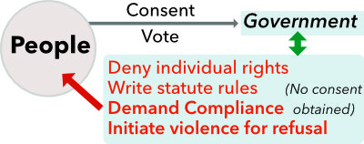State rule